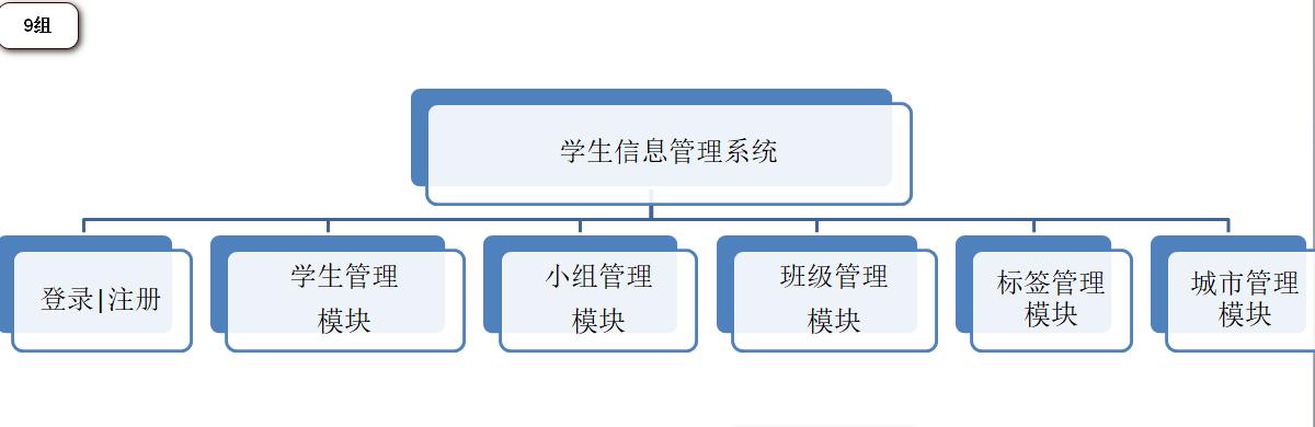 中期项目花了整整五天时间写了JavaWeb学生信息管理系统-使用了Mybatis与Struts2框架插图1