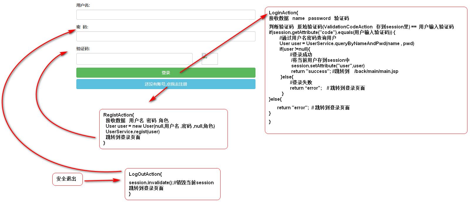 中期项目花了整整五天时间写了JavaWeb学生信息管理系统-使用了Mybatis与Struts2框架插图2